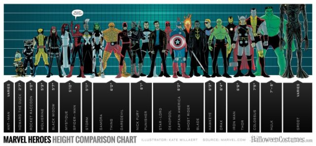 Marvel Heroes Height Chart
